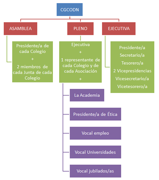 Organigrama CGCODN
